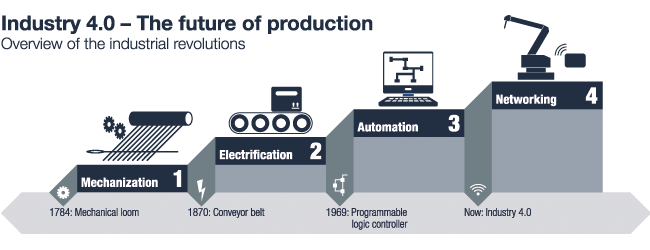 euromicron - Industry 4.0