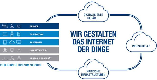 Spezialist für das Internet der Dinge / Internet of Things (IoT)